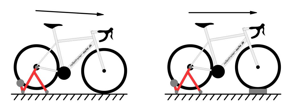 Die Vorderradstütze beim Rollentrainer sorgt für ein ausgeglichenes Fahrrad. Damit trainiert man besser.
